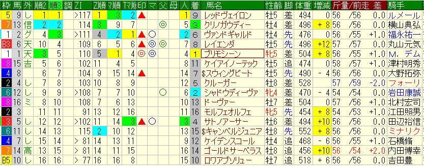 2.9東京新聞杯予想