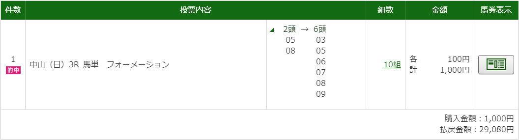 9.12中山3R馬単フォー